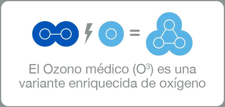 Ozono, variante de la molécula de oxígeno